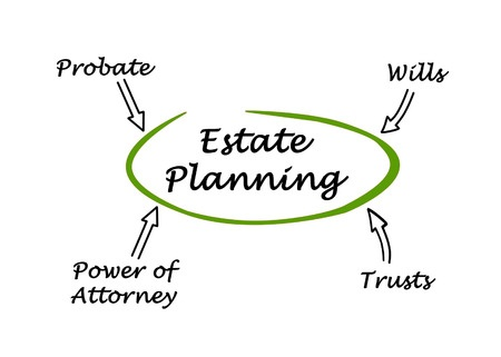 49402215 - diagram of estate planning